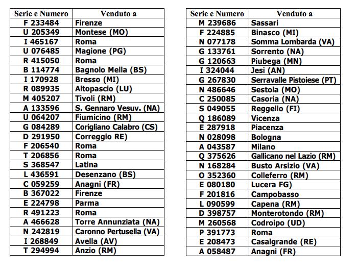 ROMA. Lotteria Italia bacia Pinerolo